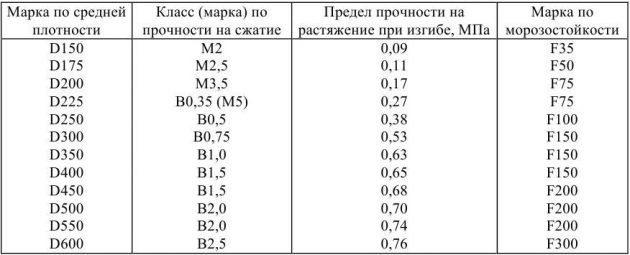 prochnost-i-morozostojkost-polistirolbetona-630x255-5126794