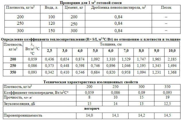 proportsii-dlya-prigotovleniya-polistirolbetona-630x417-3116184