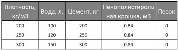 polistirolbeton_proporciya-4853367