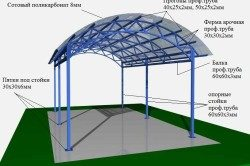 polikarbonatnyj-naves-dlya-garazha-svoimi-rukami-250x166-6618103