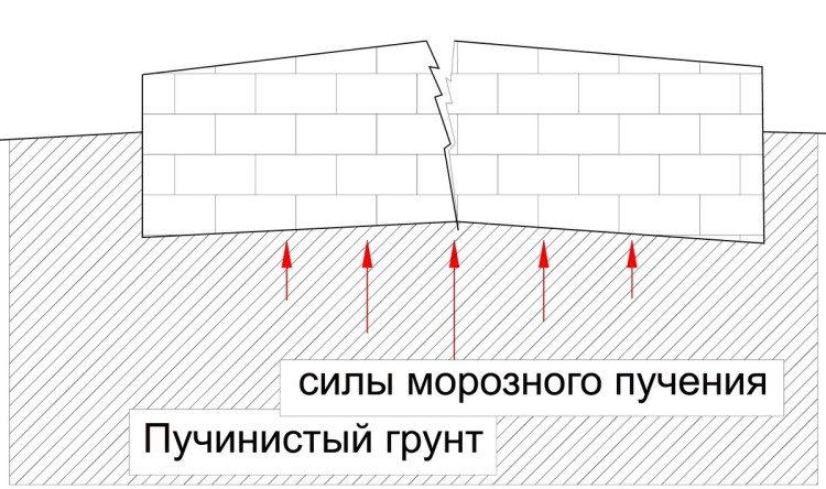 chto-proishodit-vo-vremya-pucheniya-grunta-e1430949396509-6957806