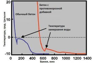 protivomoroznye-dobavki-v-klej-dlya-gazobetona-300x207-5537203