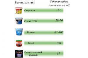 rashod-betonokontakta-na-m2-e1530517601170-300x201-6228992