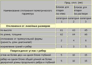 tablitsa-kladki-blokov-na-klej-300x214-1397572