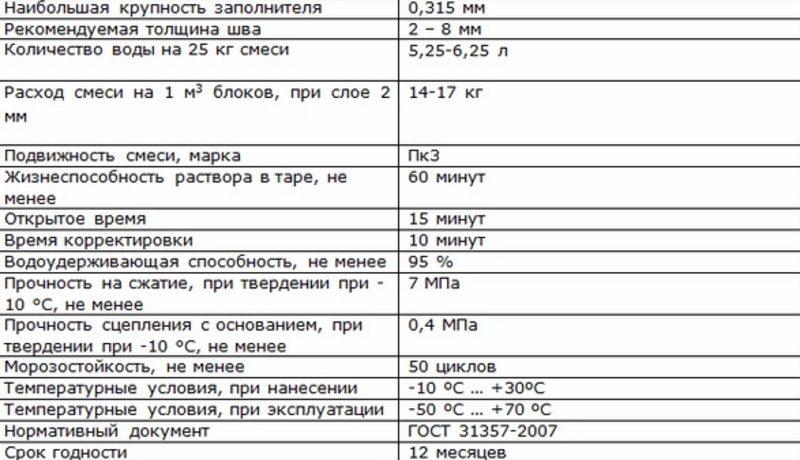 skolko_kleya_uhodit_1_kub-1945147