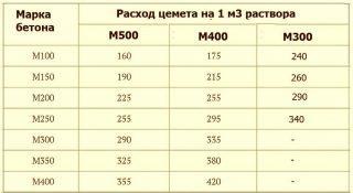 ckolko-cementa-na-kub-1-1-320x175-2739939