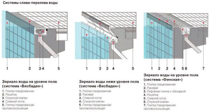 sistema-sliva-pereliva-vodyi-700x375-6587401