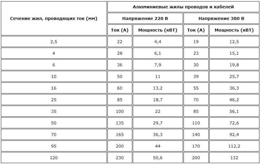 tablitsa-secheniya-alyuminievogo-kabelya-1652493