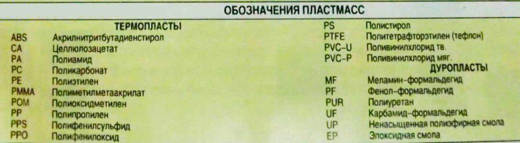 oboznachenie-dlya-plastmass-1024x283-2790275