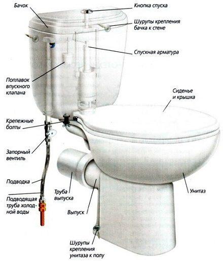 remont-bachka-unitaza2-5858794
