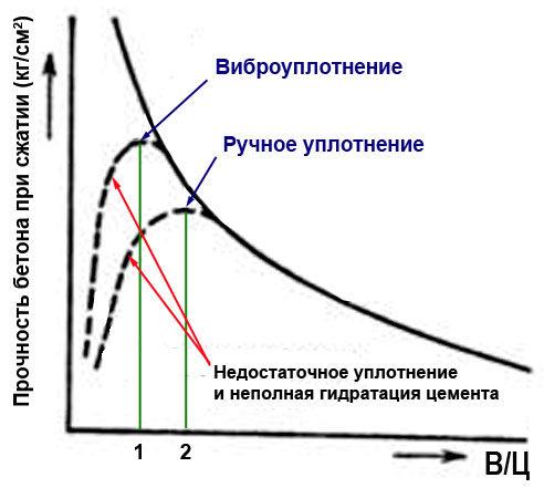 grafik-zavisimosti-prochnosti-ot-v-ts-5253355