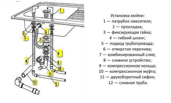 podkluchenie-moiki-k-kanalizacii1-600x360-6785229