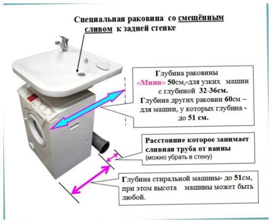 rakovina-nad-stiralnoj-mashinoj-rekomendacii-po_10_1-7714914