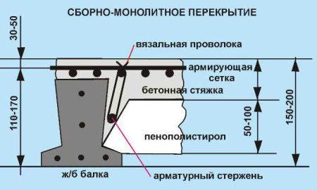 sborno-monolitnoe-perekrytie-450x270-8590620