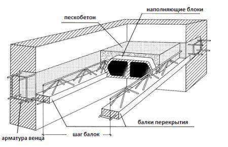 shema-sbornogo-perekrytiya-450x291-9647302