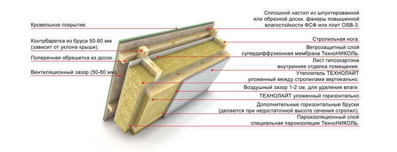 uteplenie-krovli-mineralnymi-uteplitelyami-skhema-9015257