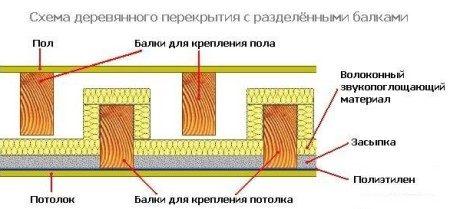 zvukoizolyaciya-derevyannogo-perekrytiya-e1414771109703-450x209-1550776