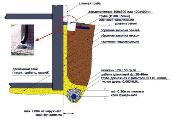 drenazh-600x416-5395478