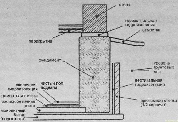 gidroizolyaciya-fundamenta-600x410-4315694