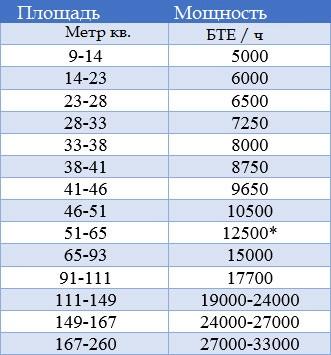 Таблица для кондиционера